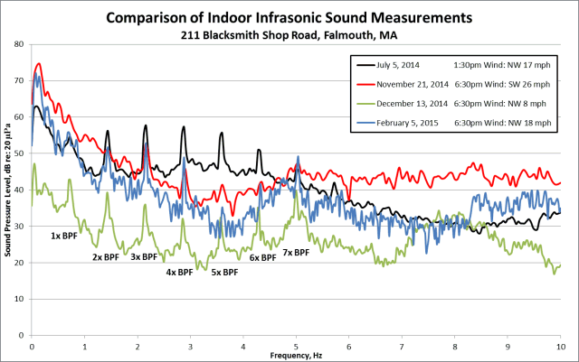 Comparison of Indoor Infrasonic Sound Measurements