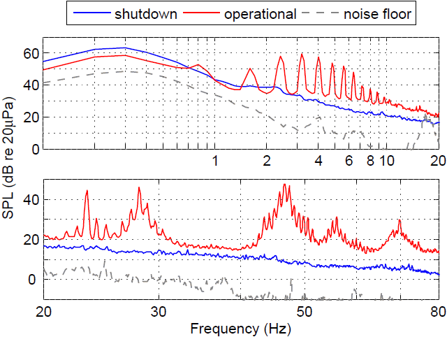 Comparison of narrow-band spectra
