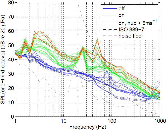 Comparison of third-octave spectra