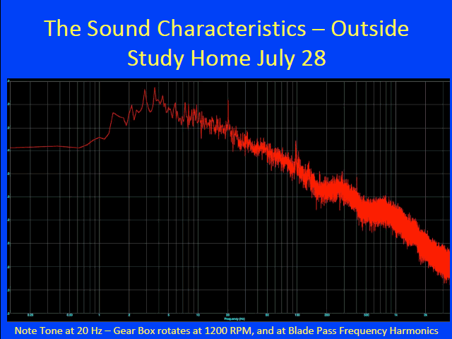 The Sound Characteristics - Outside Study Home July 28