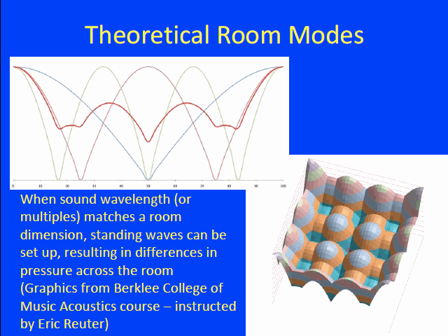 Theoretical Room Modes