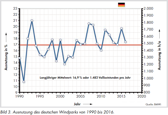 Capacity utilization of German windparks